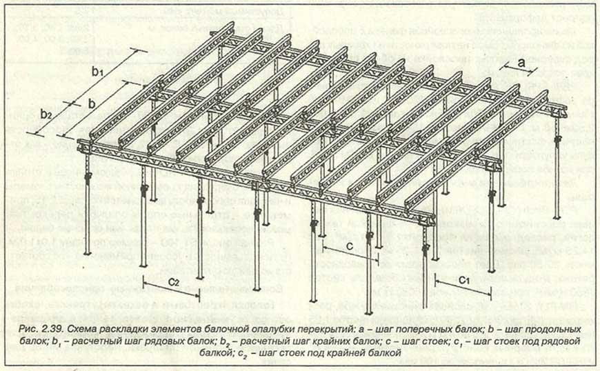 Схема раскладки опалубки перекрытий